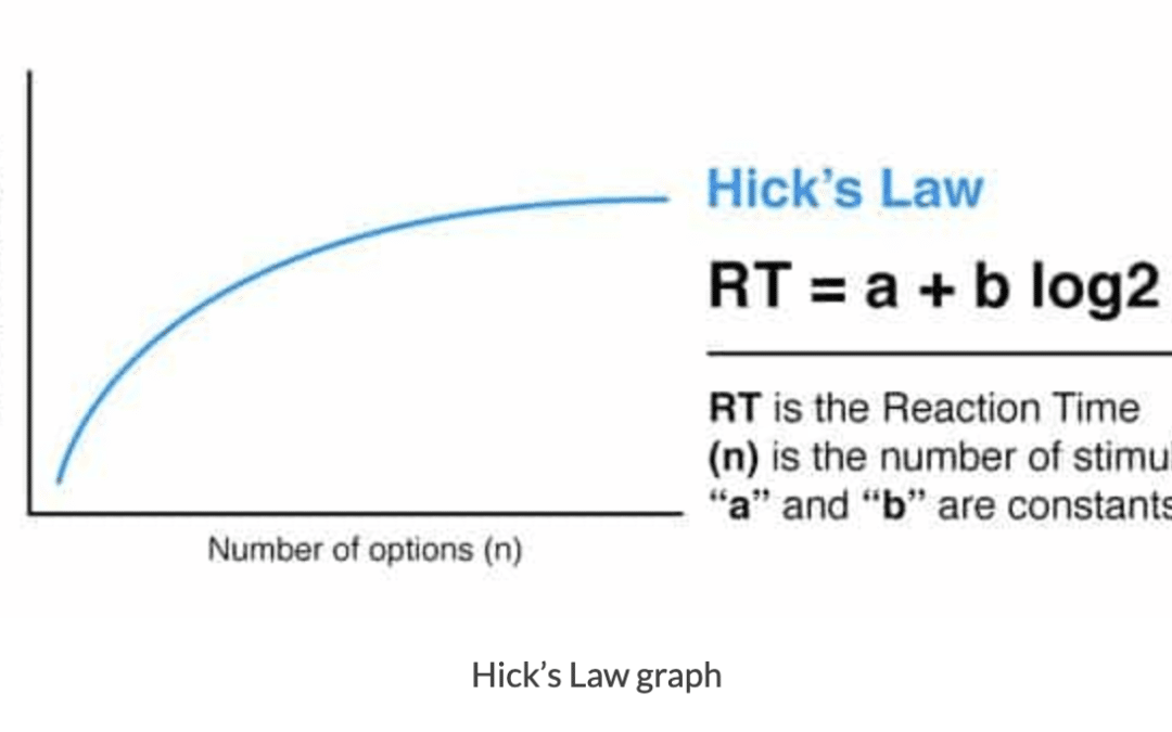 Hick's Law (or Hick-Hyman's Law)